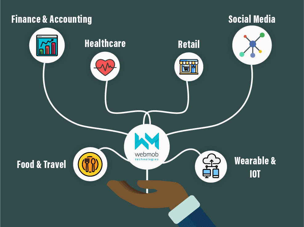 Services Offered By WMT