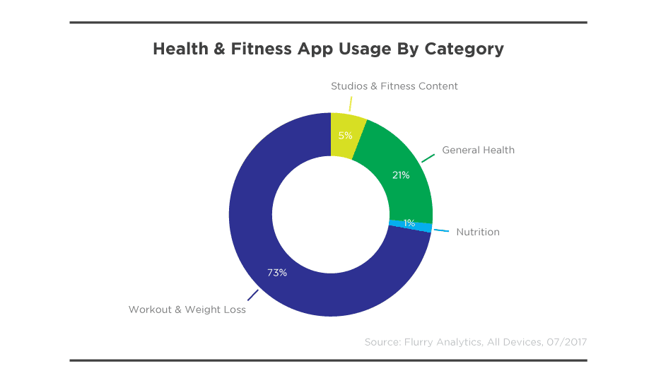 Apps for healthcare