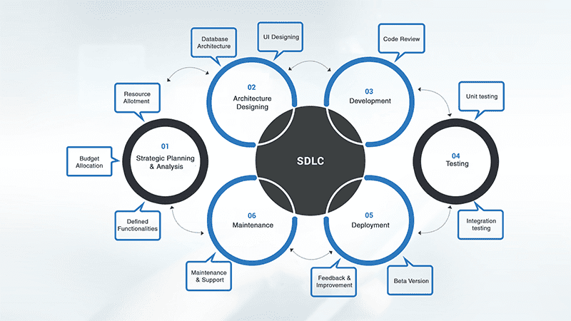 what is SDLC?