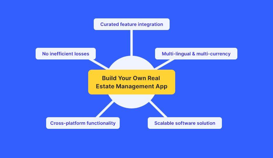 Real Estate Management App
